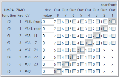 CV Mapping Table